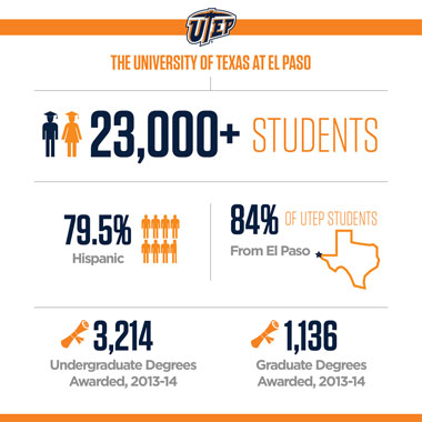 UTEP Does Heavy Lifting in Conferring STEM Credentials to Latinos